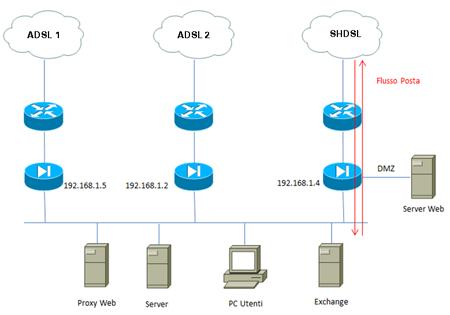 Riorganizzazione infrastruttura Internet: sicurezza ...